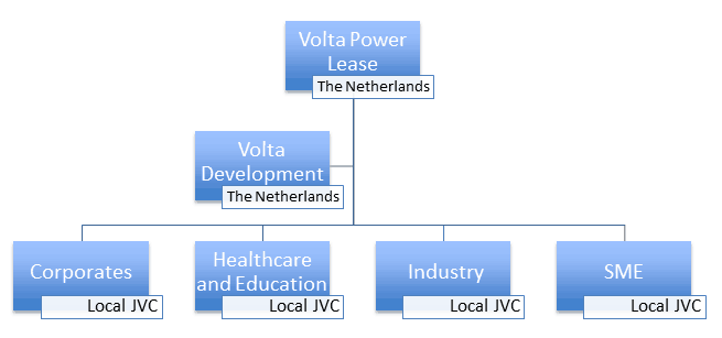 Operational Structure Volta Power Lease Group